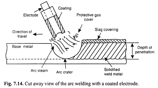[SCHEMATICS_4FR]  How does an electric arc welding machine work? - Hong Ky Welding Machine | Arc Welding Diagram |  | Hong Ky Welding Machine